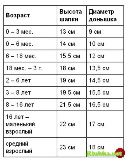 Таблица размера для вязания детской шапочки 41